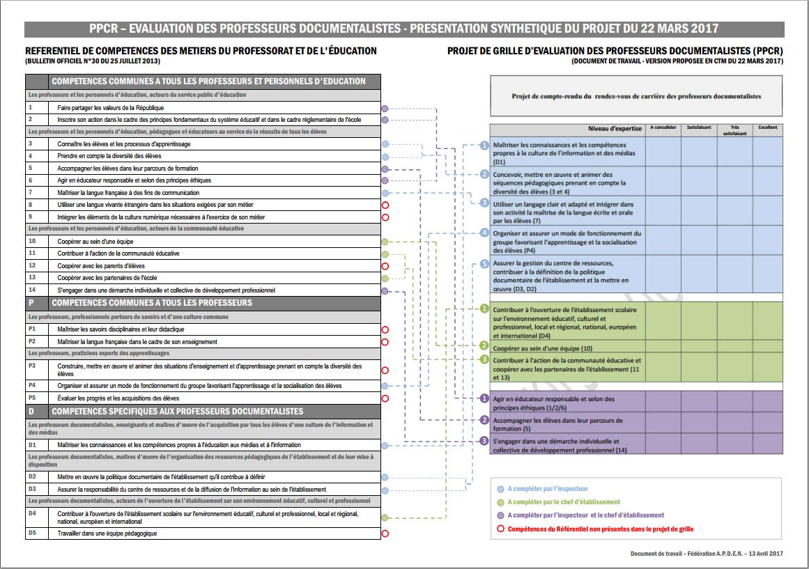 Apden - Grille d evaluation des competences professionnelles ...